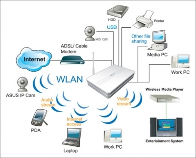 Redes Wi-Fi podem ser seguras e gerenciáveis